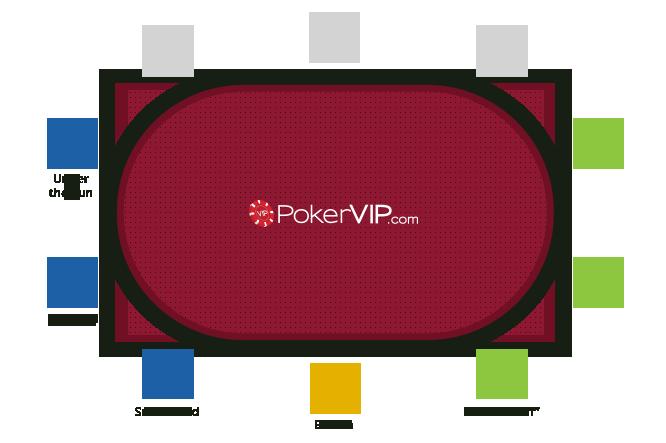 pokerposition
